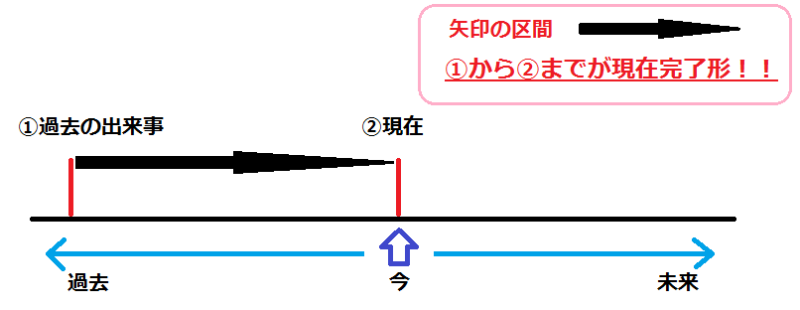 現在完了形の図説